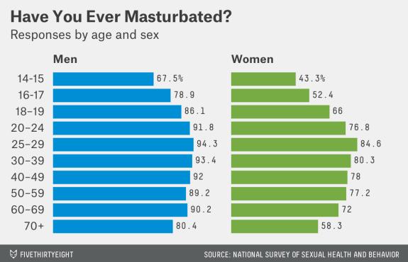 onani masturbation masturbated